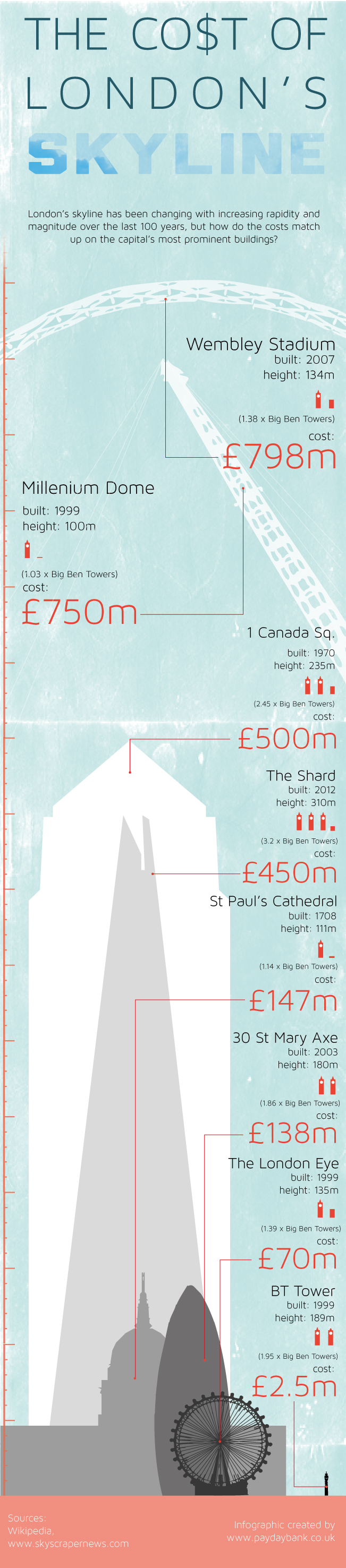 Euro's Spent On London's Skyline