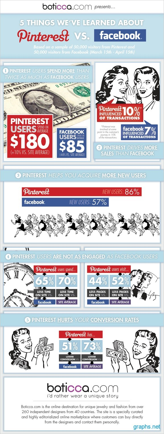 Facebook and Pinterest Comparsion