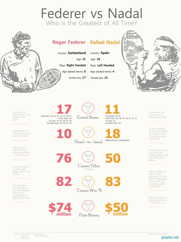 Federer and Nadal Comparsion