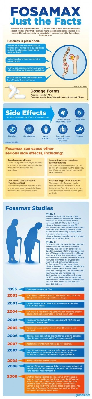 Side Effects Of Fosamax