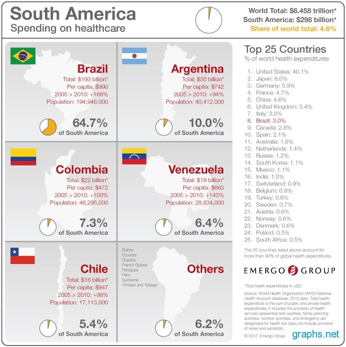 Health Care Spending in South America