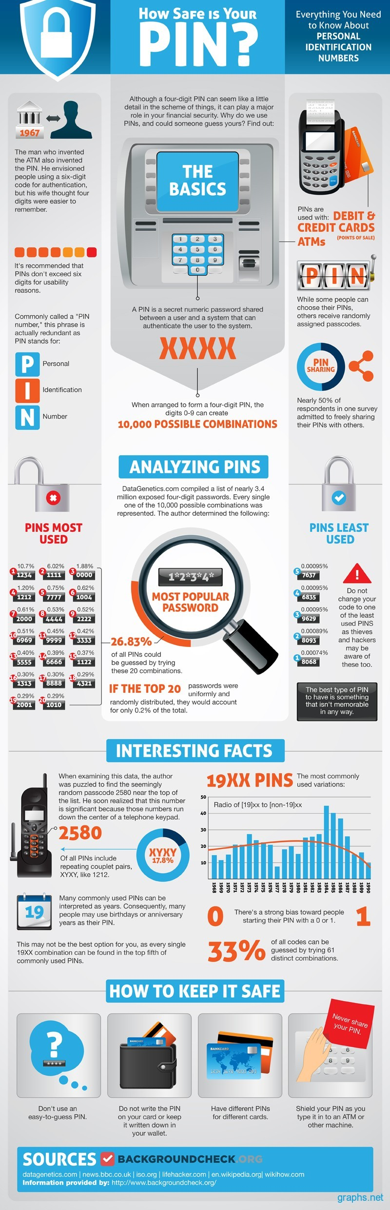 How Safe is Your Pin Number