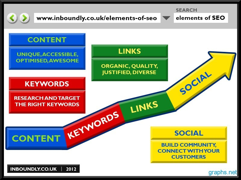 Key Elements of SEO