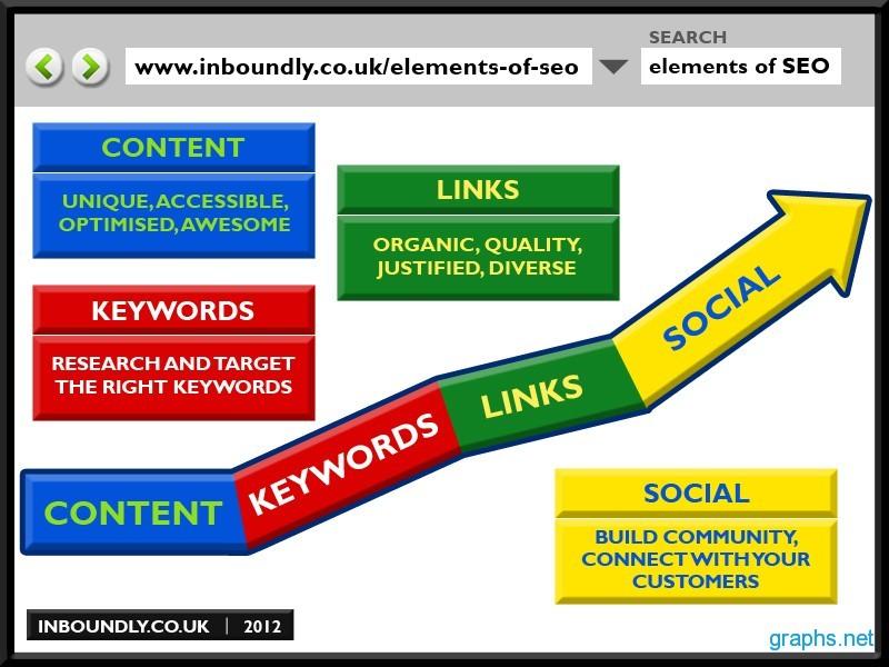 Key Elements of SEO