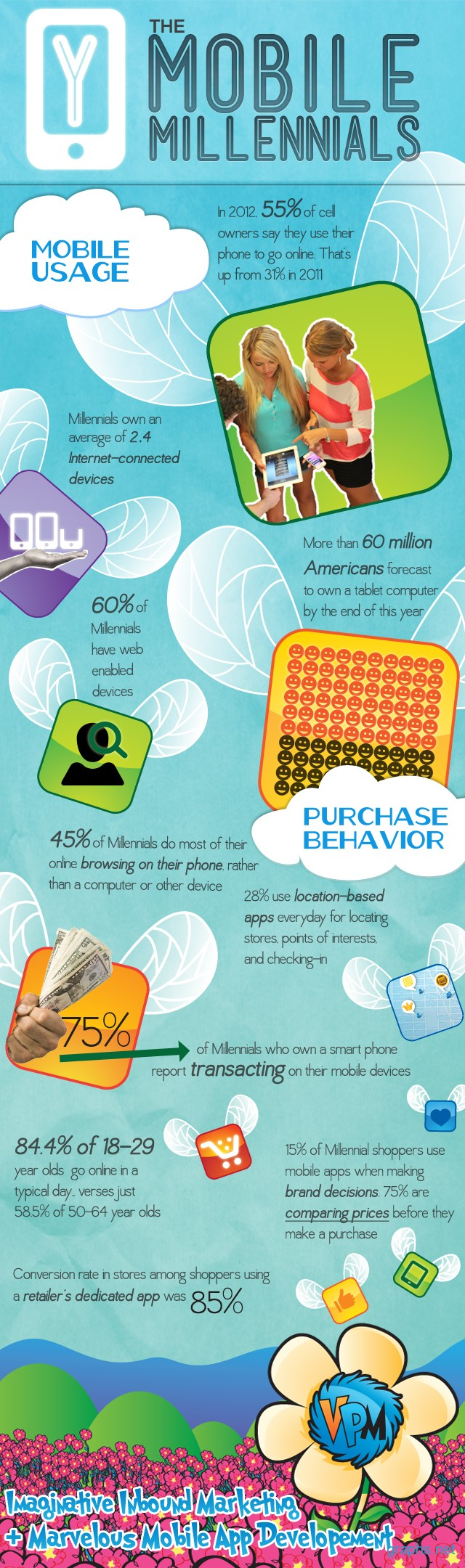 Mobile Usage by Millennials