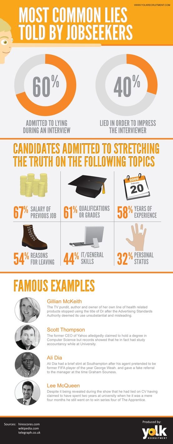 Most Common Lies By Job Seekers