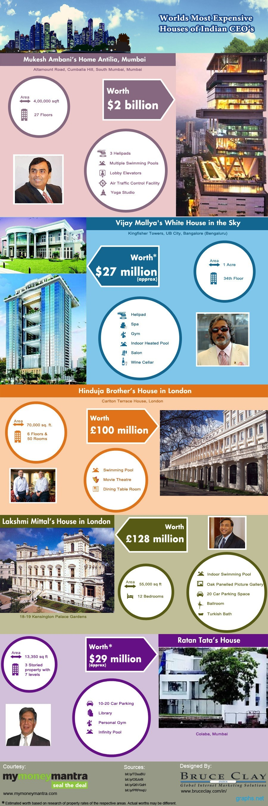 Most Expensive Houses India