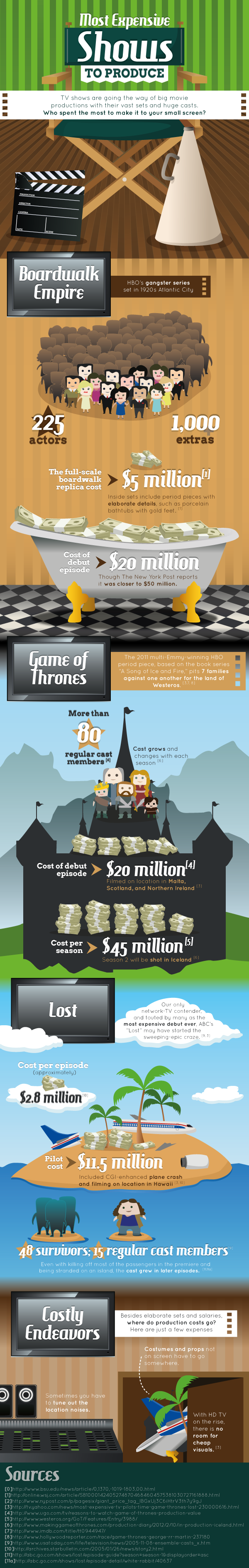 Most Expensive TV Shows Ever