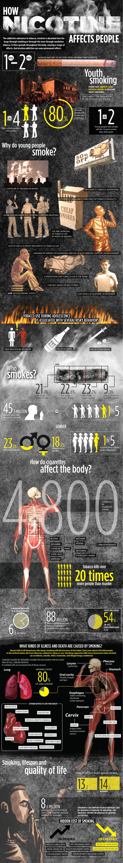 Nicotine Affects on Smokers