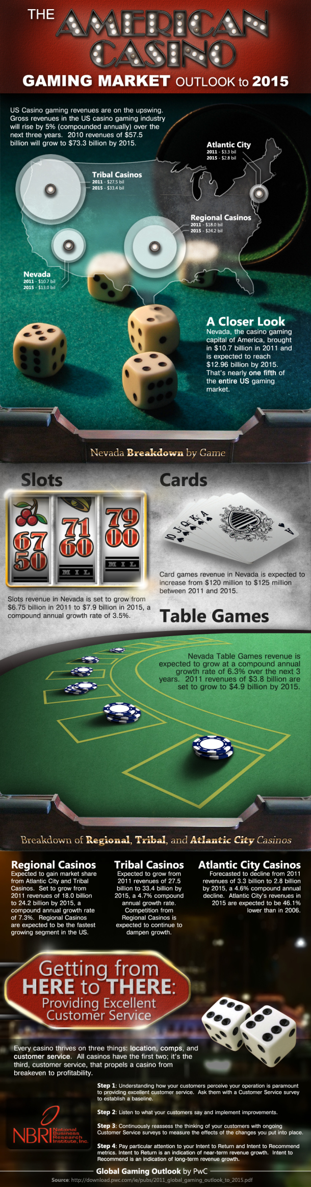 Outlook of American Casino market by 2015