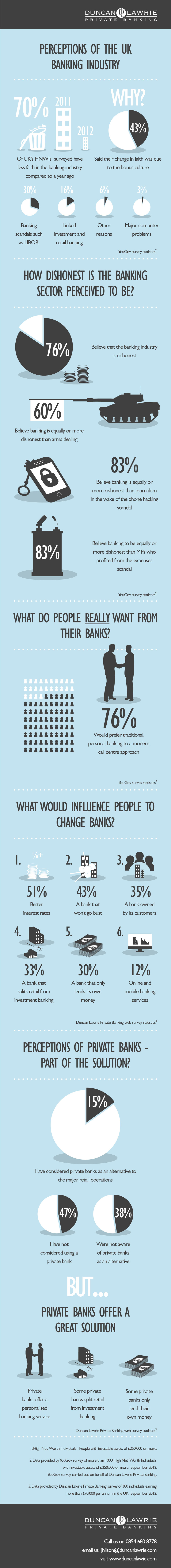 Perception of Banking Industry United Kingdom