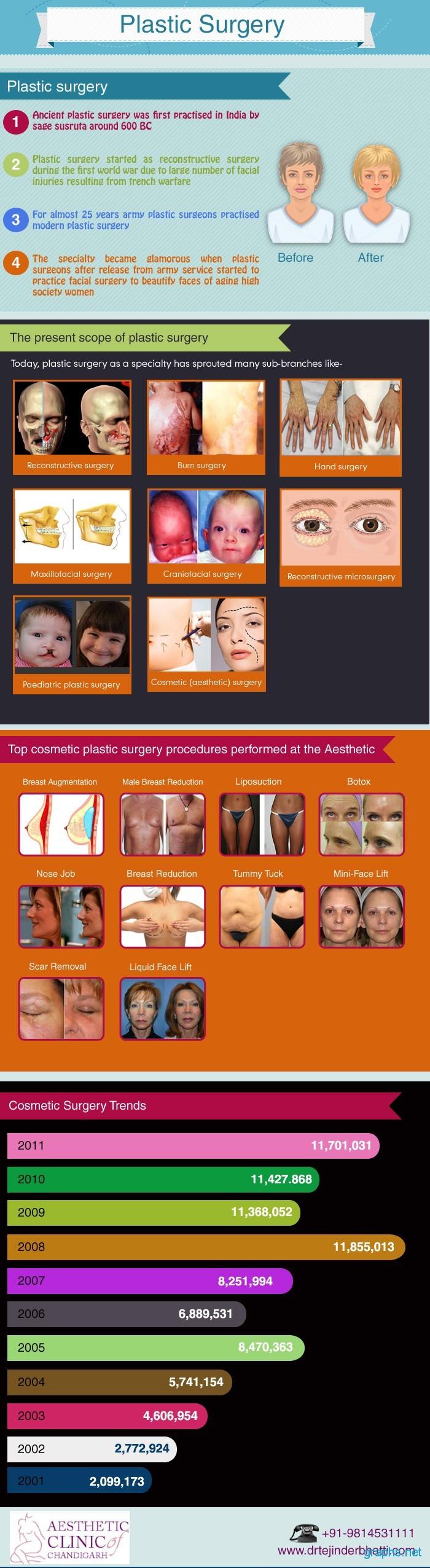 Plastic Surgery Types