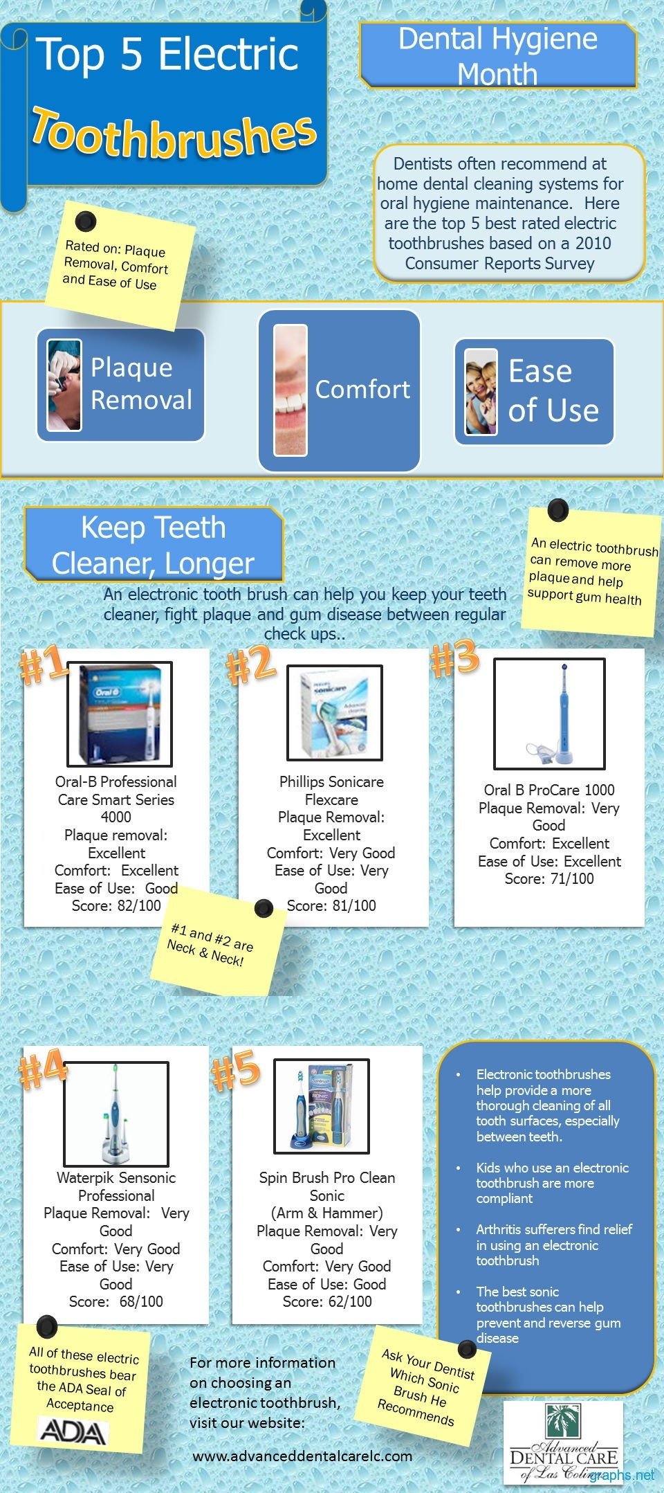 Popular Electric Tooth Brushes