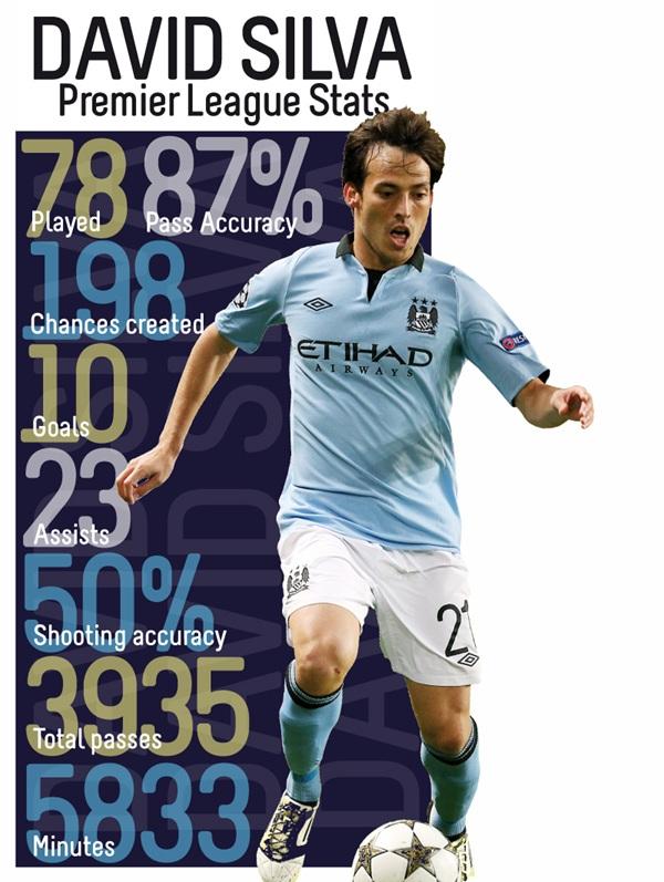 Popular Football Player - David Silva