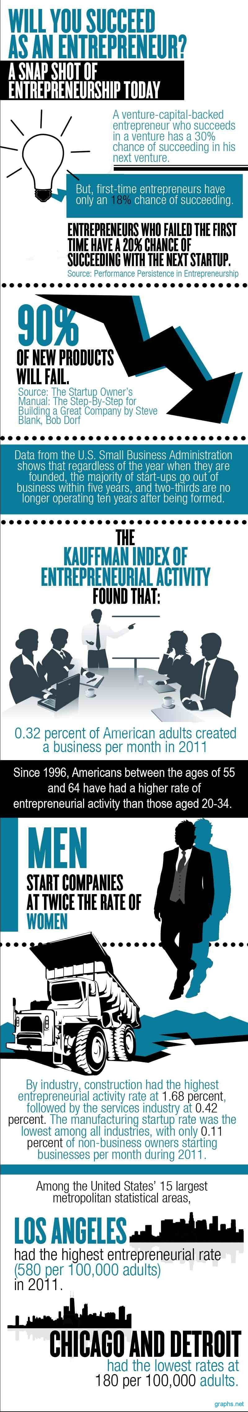 State of Entrepreneurship