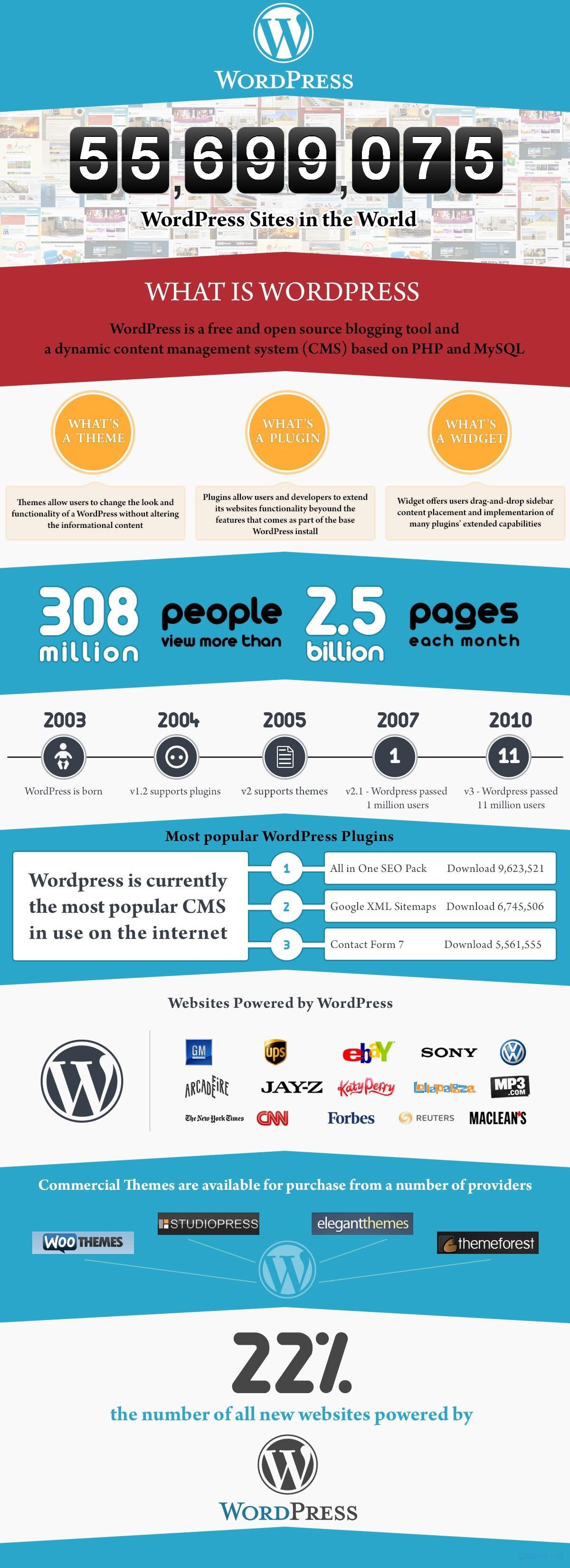 Statistics of Wordpress