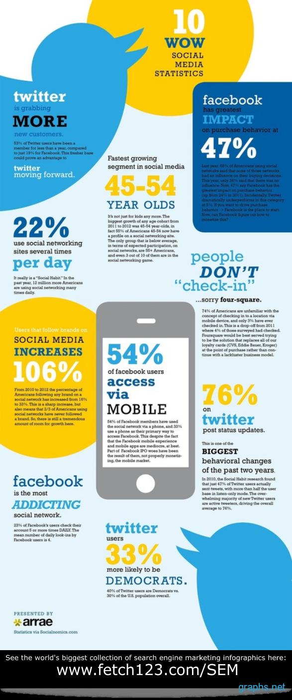 Statistics of Social Media 2012
