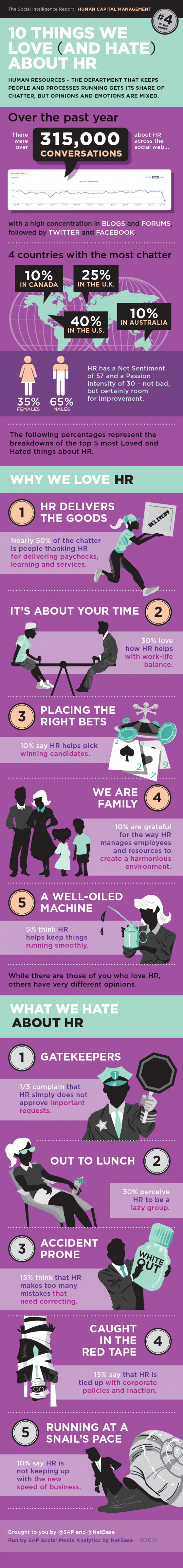 Ten Things We Love and Hate About HR