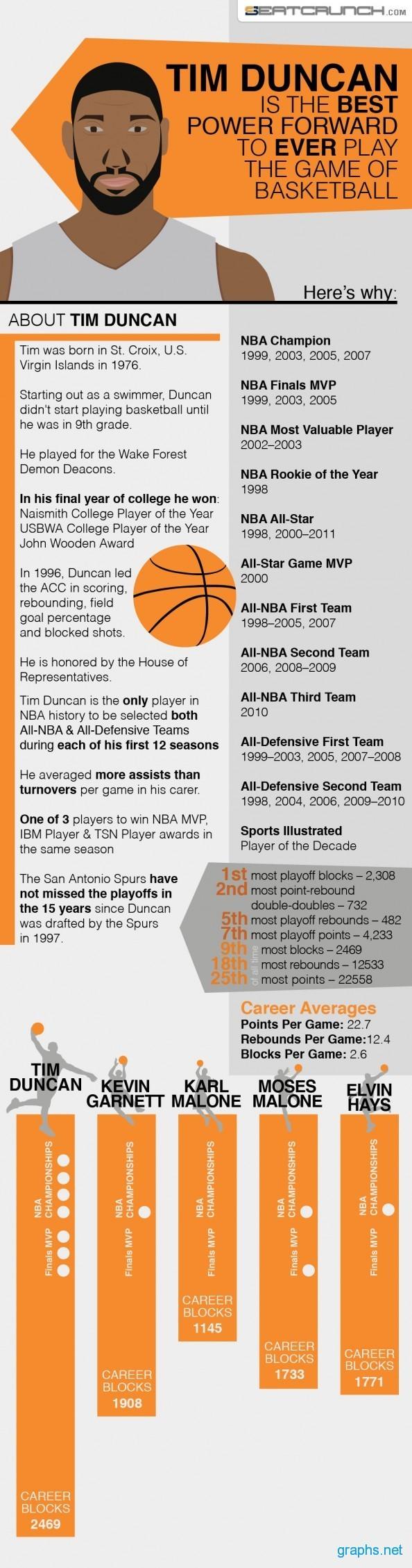 Tim Duncan Stats