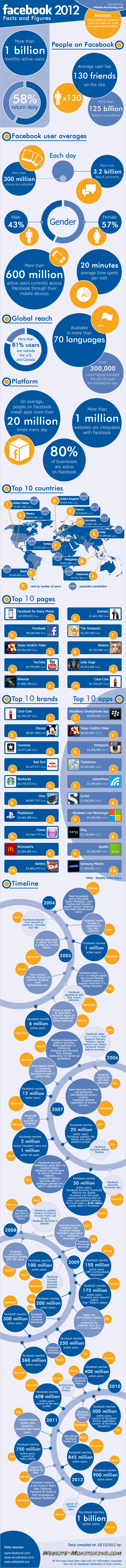 Top 10 Apps, Pages, Brands on Facebook