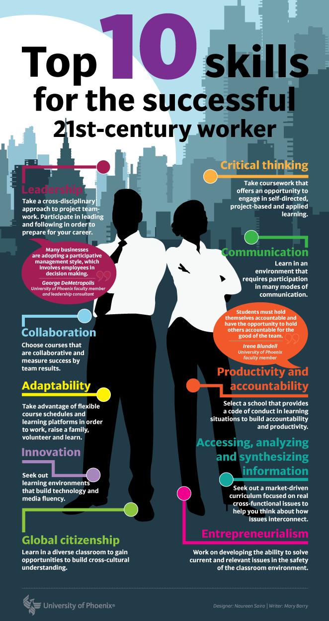 Top 10 Skills For Successful Future