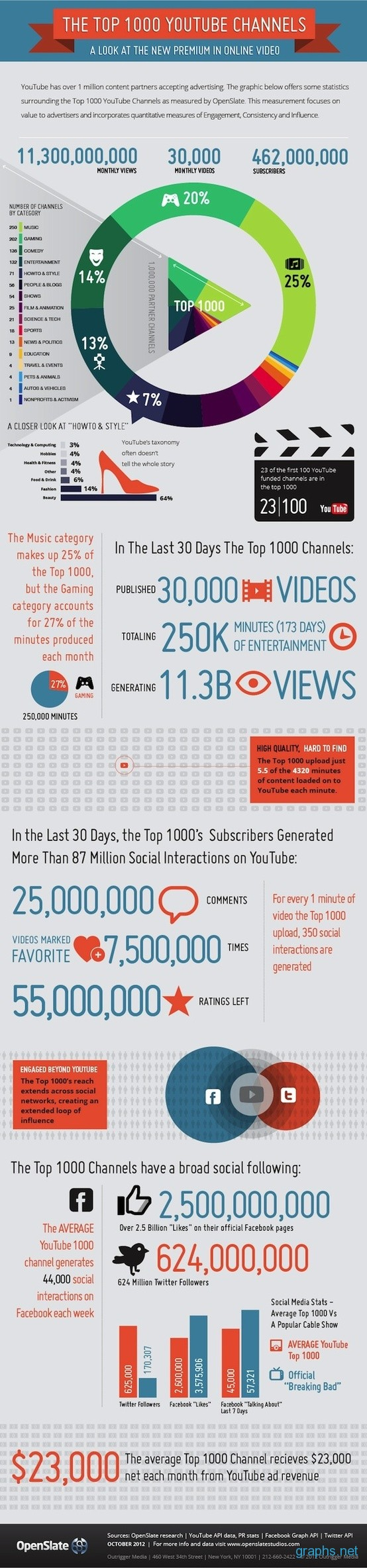 Top 1000 YouTube Channels