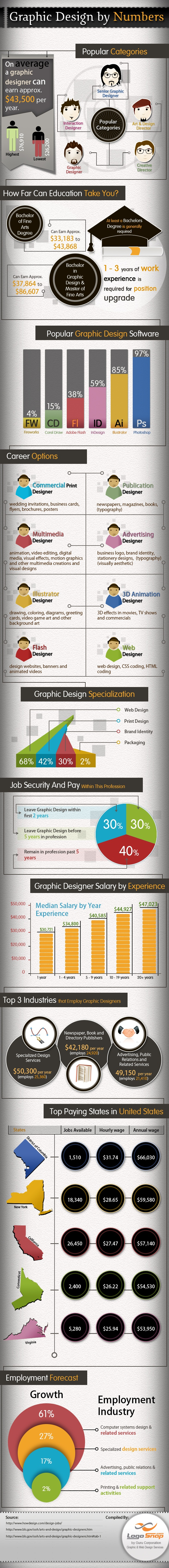 Top 3 Industries Recruiting Graphic Designers