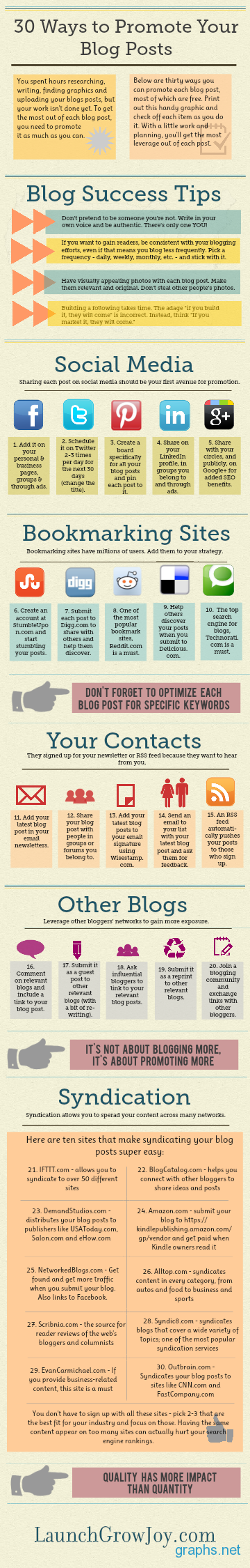 Top 30 Ways To Promote Blog Posts