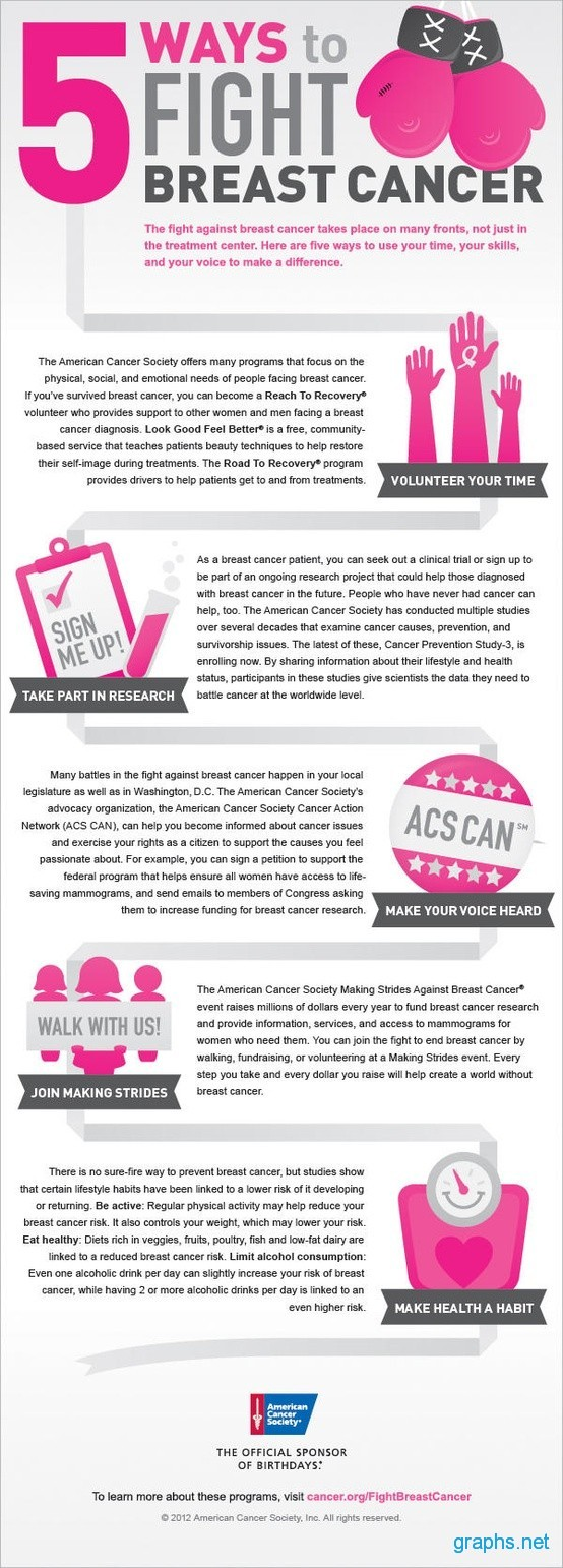 Top 5 Ways to Fight Breast Cancer