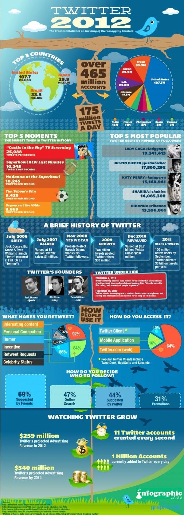 Twitter Statistics For 2012