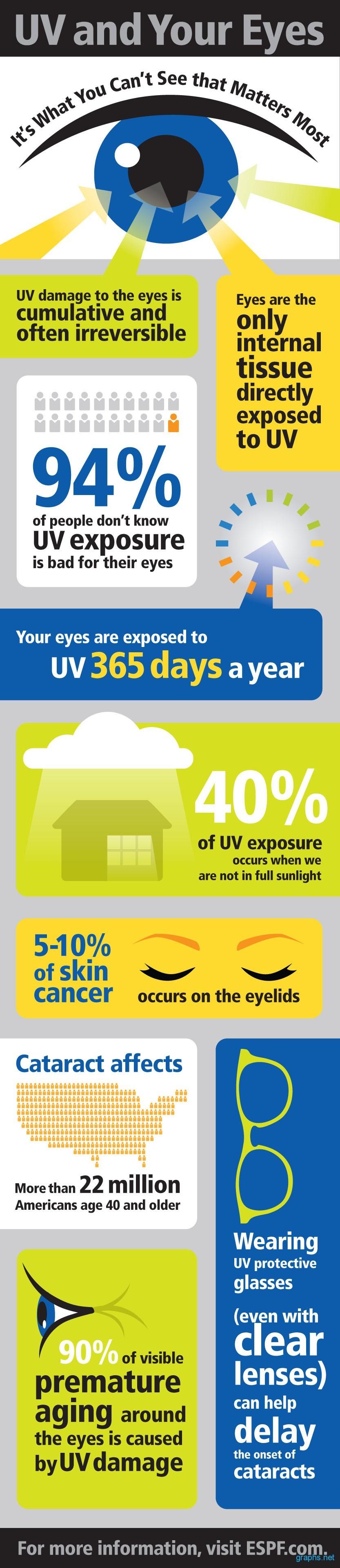 UV Effects on Eyes