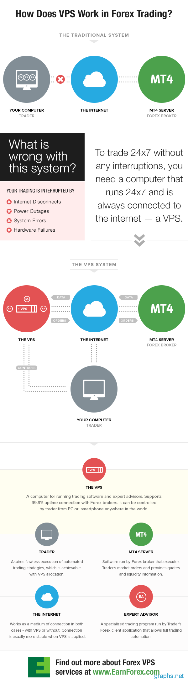 VPS For Forex Trading