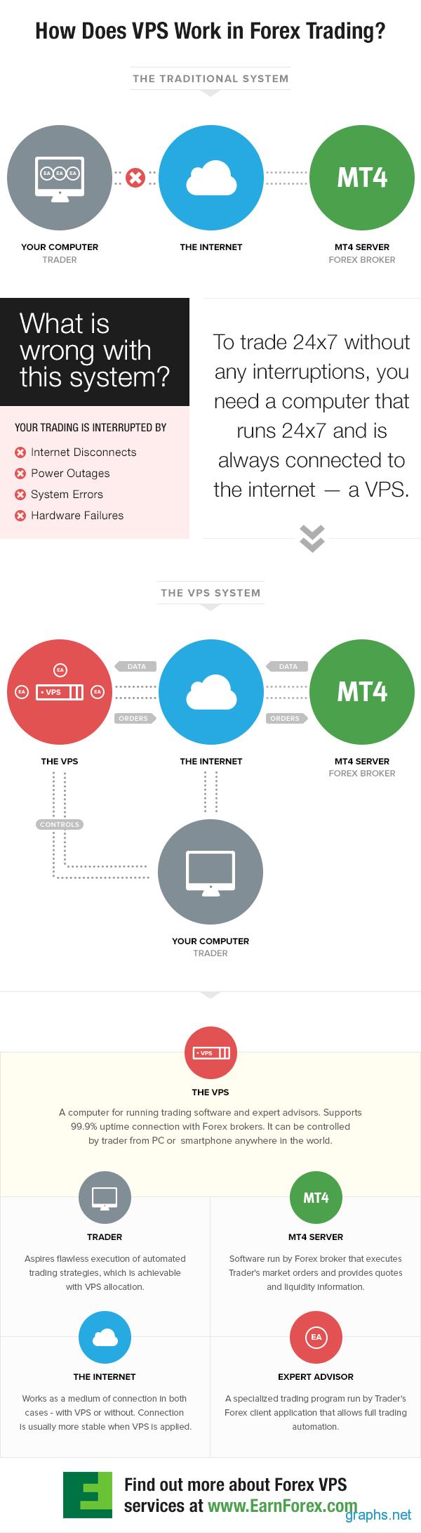 Vps hosting forex trading