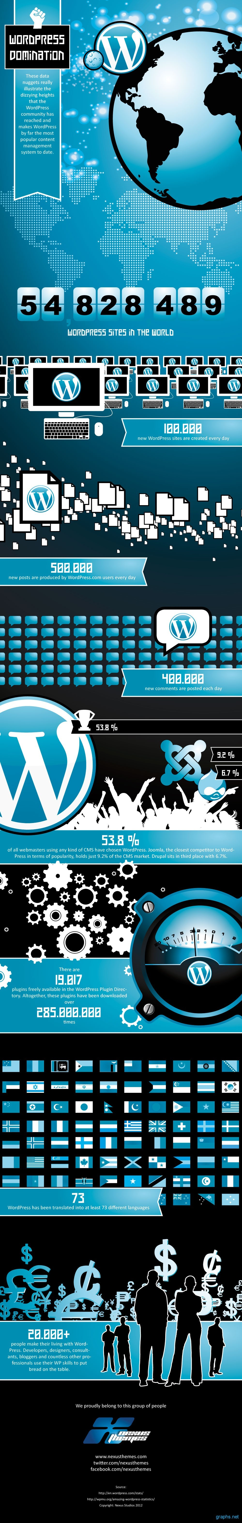 Wordpress Domination CMS