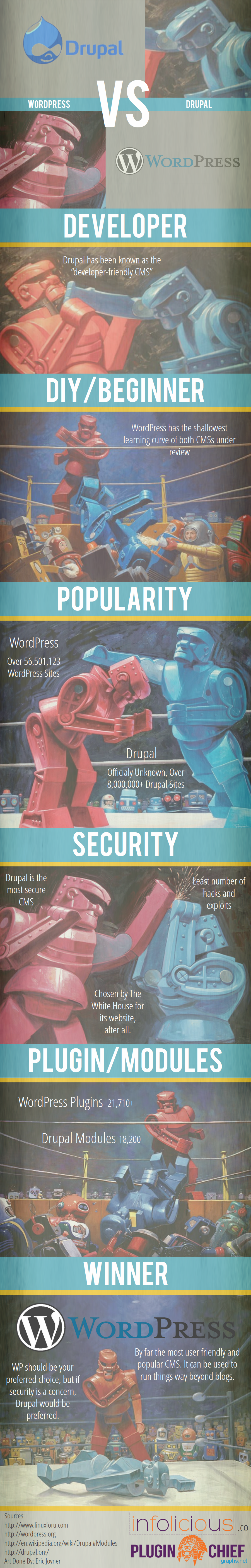 Wordpress and Drupal Comparsion