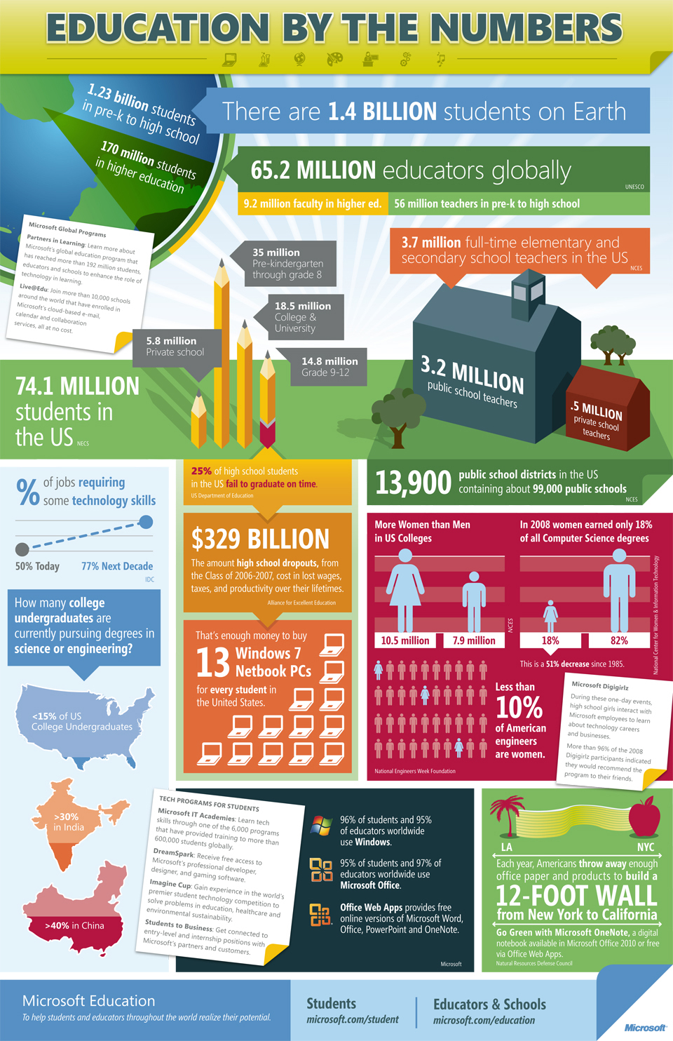 World's Education in Numbers