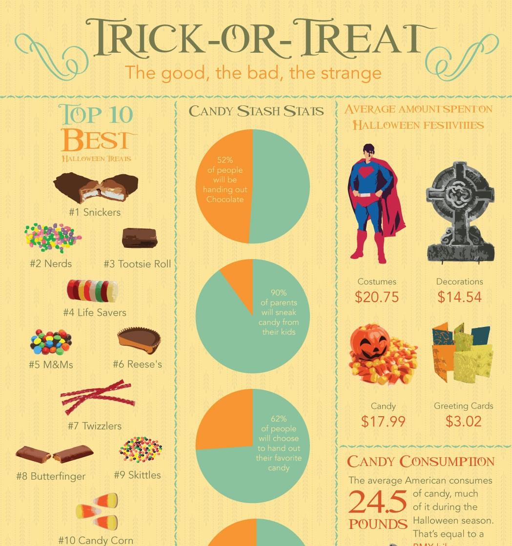 10 Best Halloween Treats