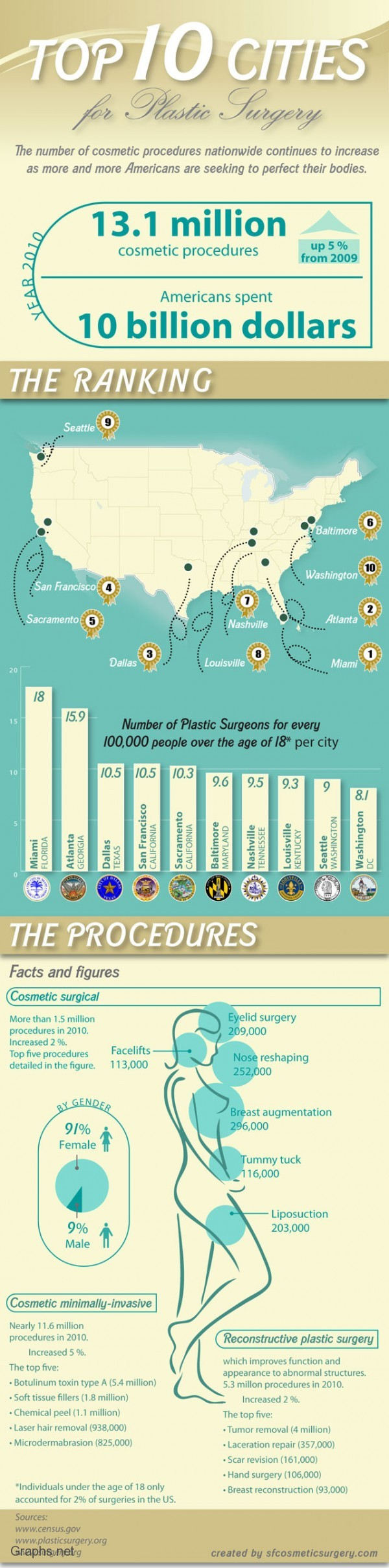 10 Most Popualr cities in US for Plastic Surgery