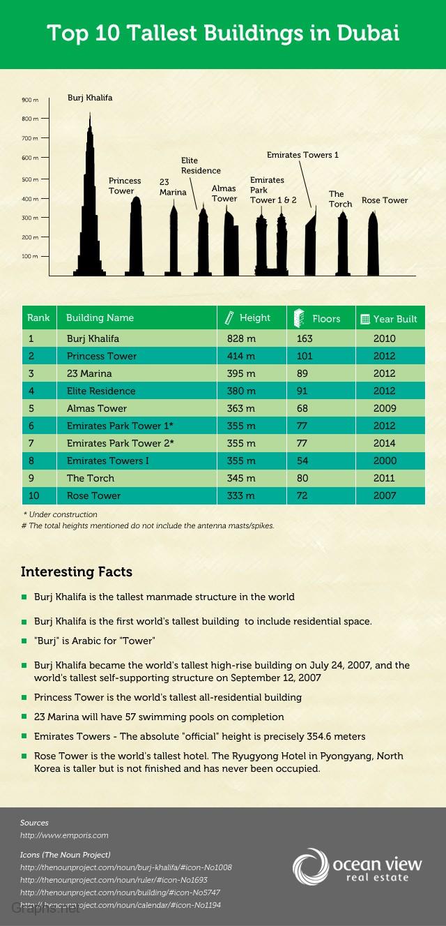 10 Popular Constructions in Dubai