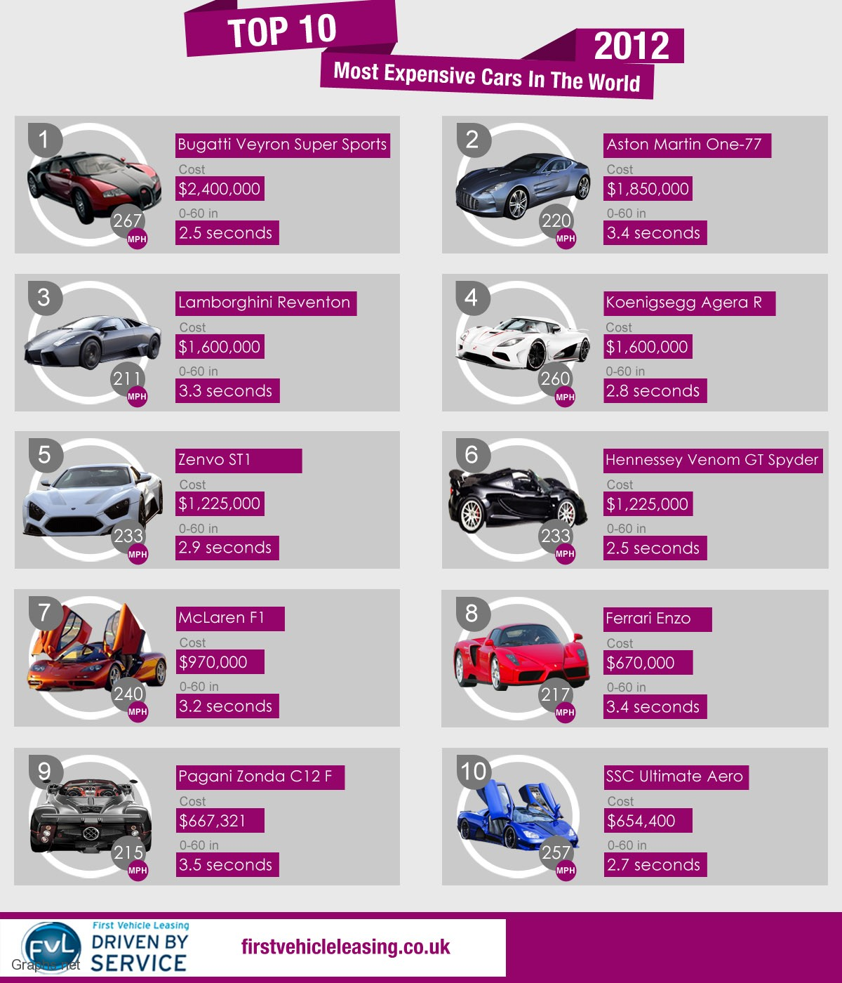 10 Popular and Expensive Cars Of The Year 2012