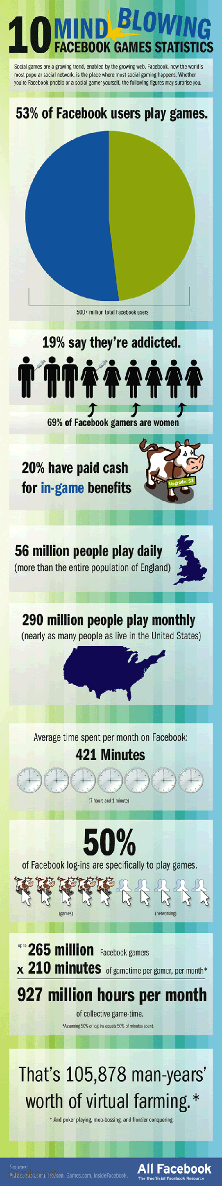 10 Stunning Statistics of Facebook Games
