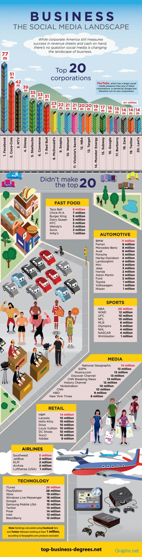 20 Popular corporations on Facebook