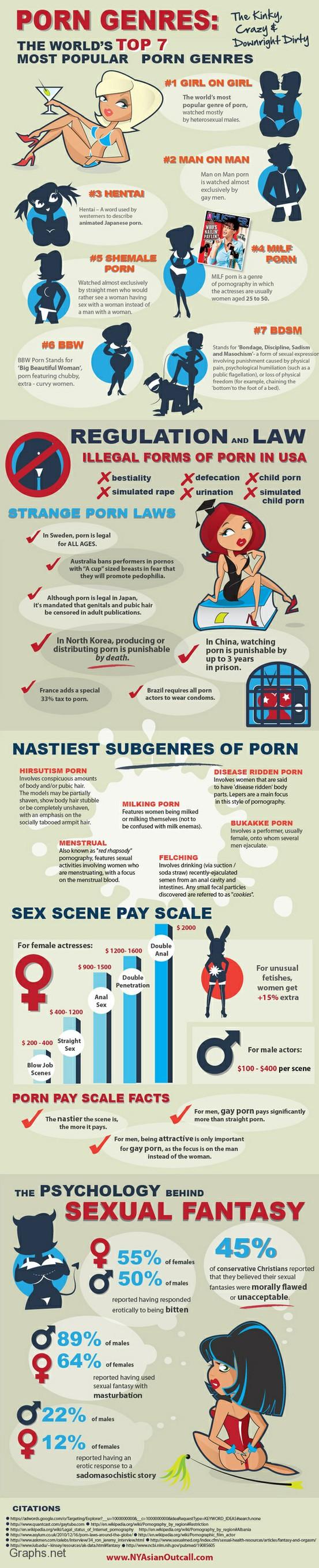 7 Most Popular Porn Genres