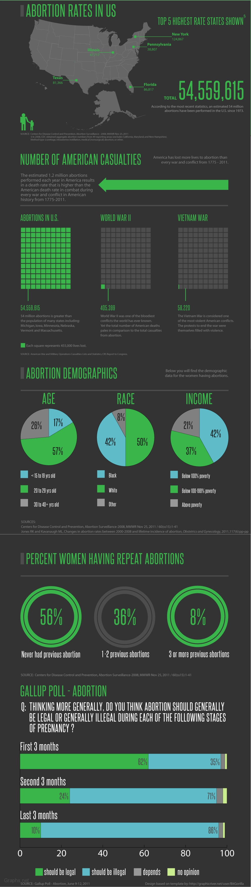 Abortion rates in the US