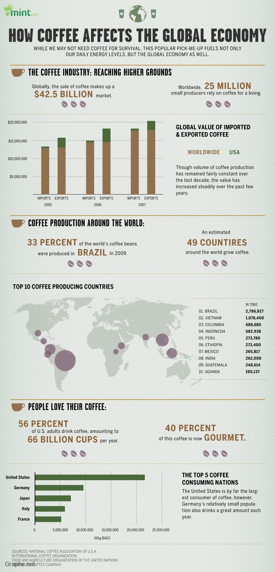 Affects of coffee on global economy