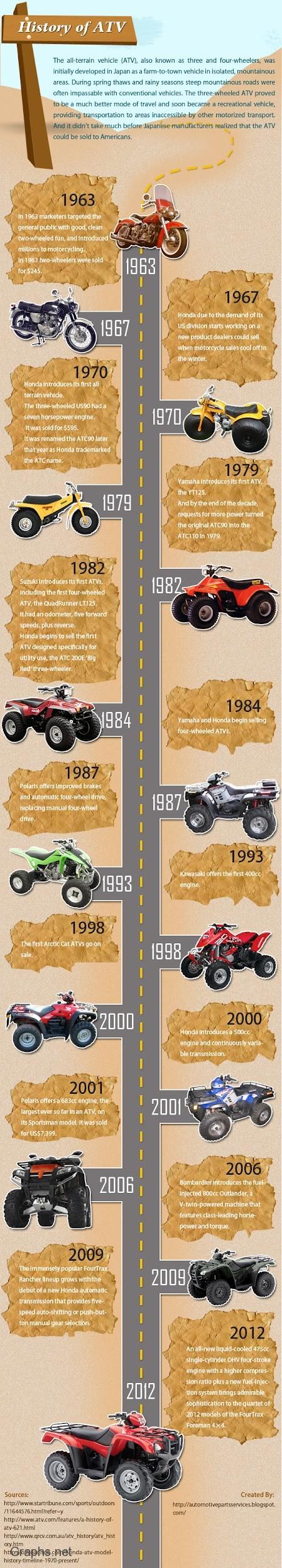 All Terrain Vehicles (ATV)