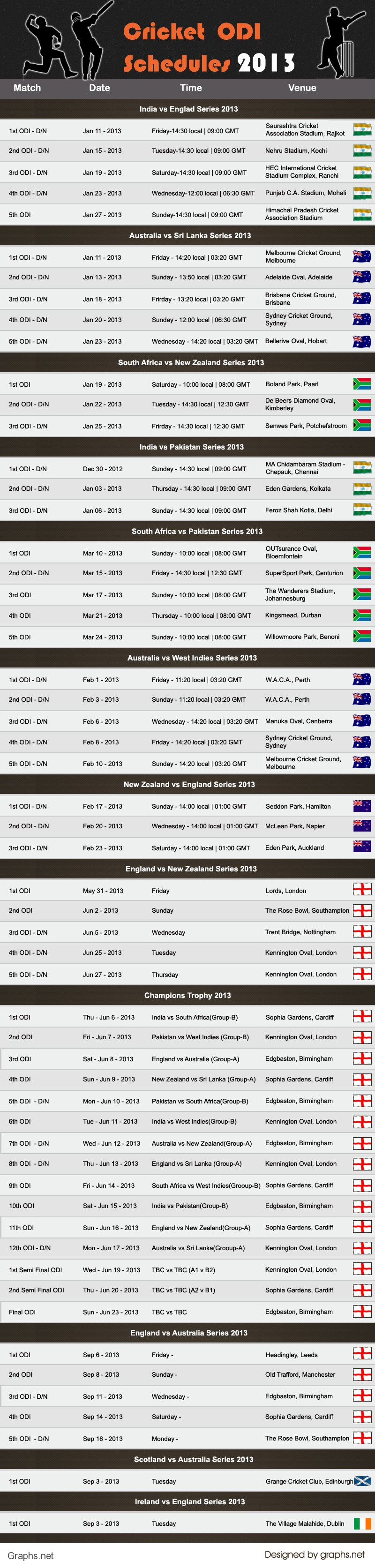 All Upcoming ODI Matches In The Year 2013