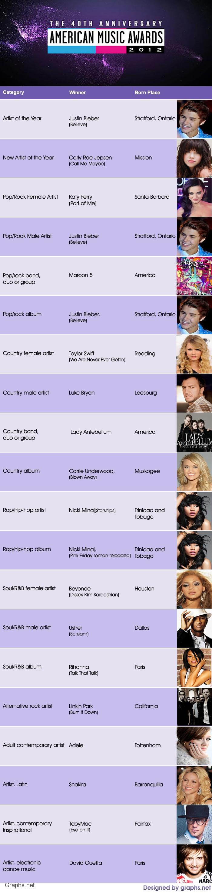 American Music Awards and Winners