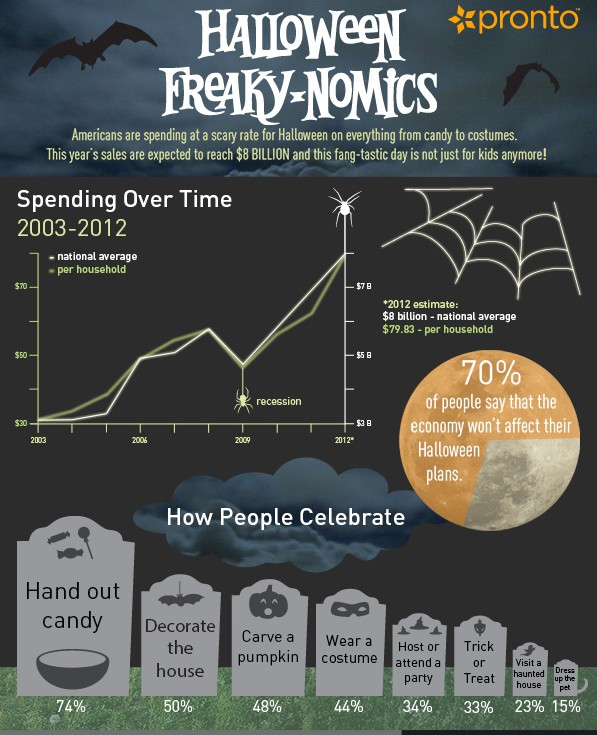 Americans Spending For Halloween