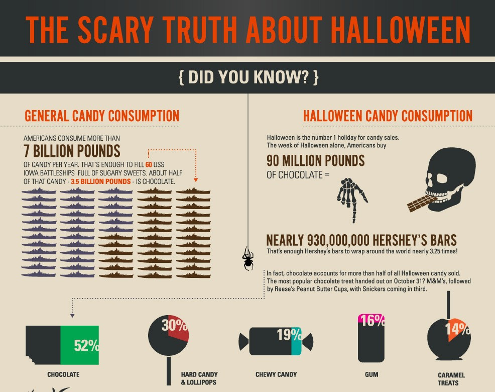 Candy Consumption During Halloween